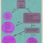 Infographic: How to get your book published!