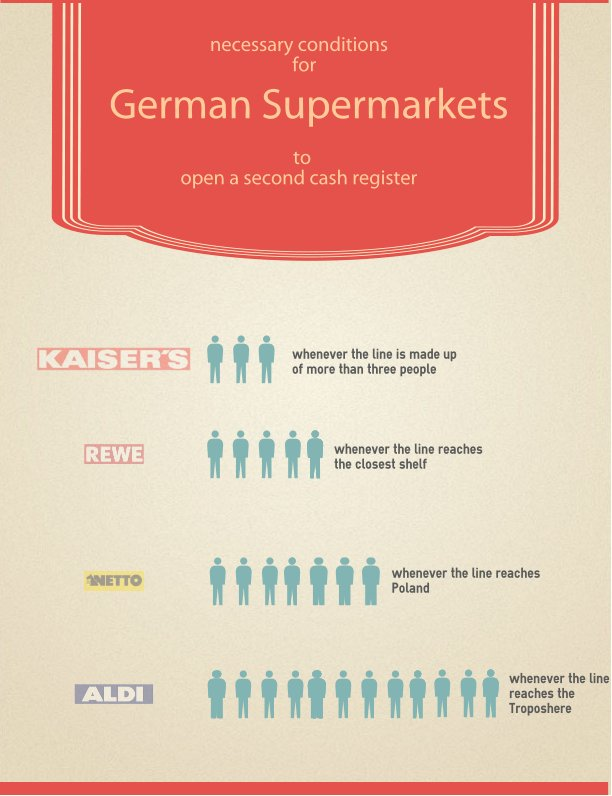 german supermarkets infographic