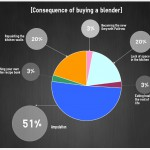 [Infographic] Consequence of buying a blender