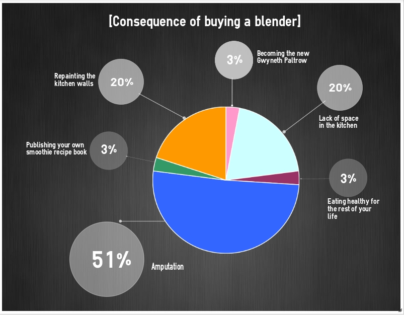 infographic_consequence_buying_blender